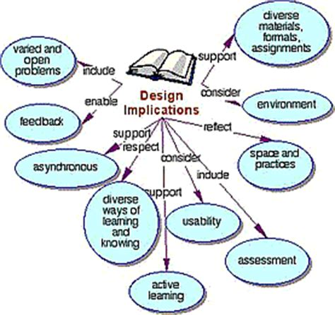 Difference between dissertation and thesis australia